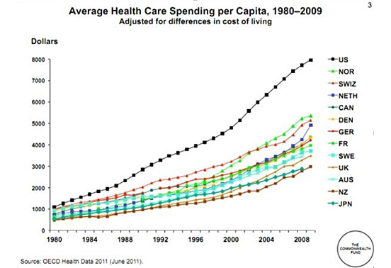 health costs rising united states